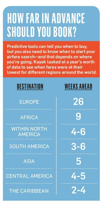 How to Actually Find Affordable Airfare