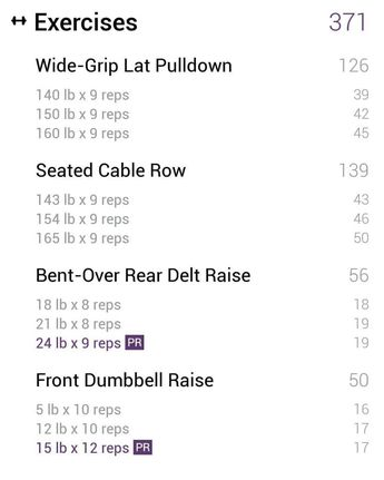 Push/Pull/Legs Split: 3-6 Day Weight Training Workout Sched