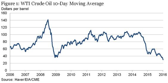 Chart showing moving of the WTI Crude Oil