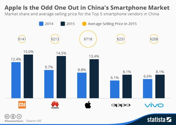Charts showing market share of top 5 selling vendors in China