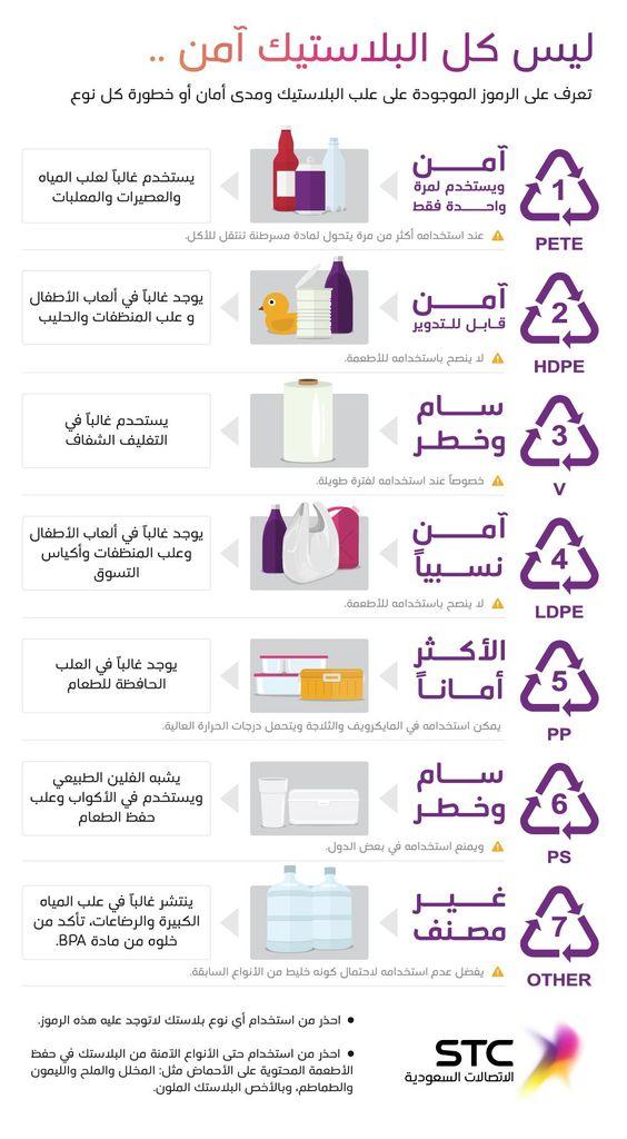 أمان وخطورة الرموز الموجودة على علب البلاستيك